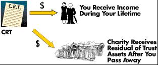 donations-crt